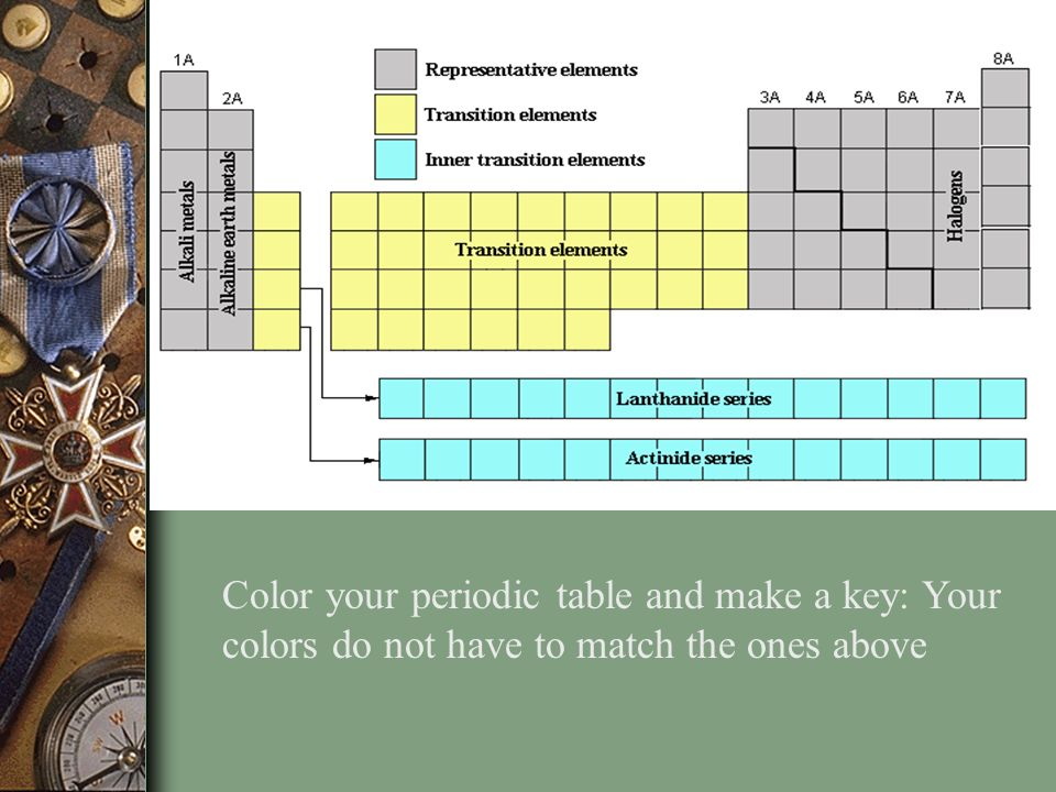 Chapter 5 the periodic law ppt video online download 17 color your periodic table and make a key your colors do not have to match the ones above urtaz Images
