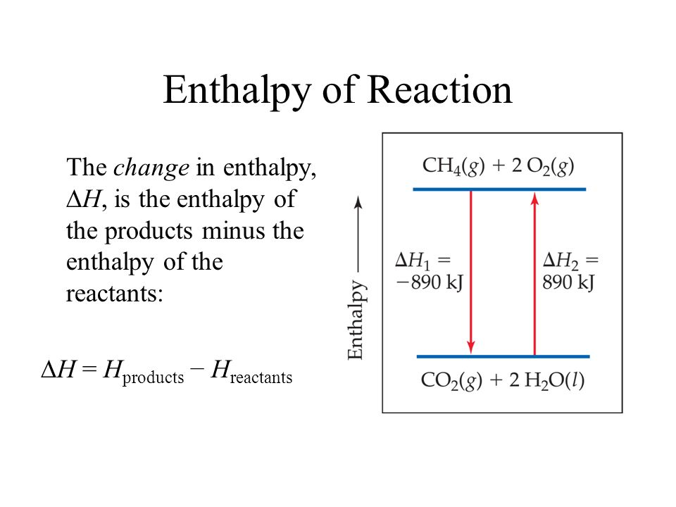 Enthalpy of Reaction The change in enthalpy, H, is the enthalpy of the products minus the enthalpy of the reactants: