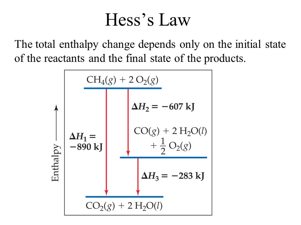 Hess's Law The total enthalpy change depends only on the initial state of the reactants and the final state of the products.