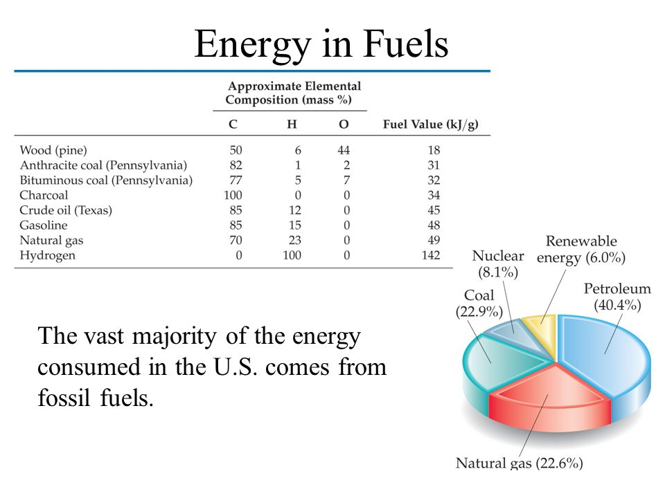 Energy in Fuels The vast majority of the energy consumed in the U.S. comes from fossil fuels.