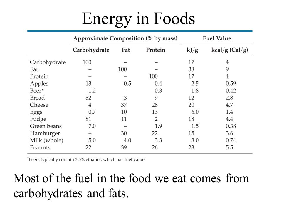 Energy in Foods Most of the fuel in the food we eat comes from carbohydrates and fats.