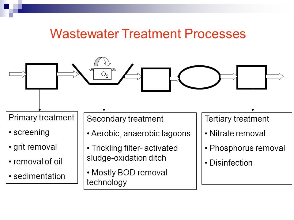 Wastewater Treatment Processes Ppt Video Online Download