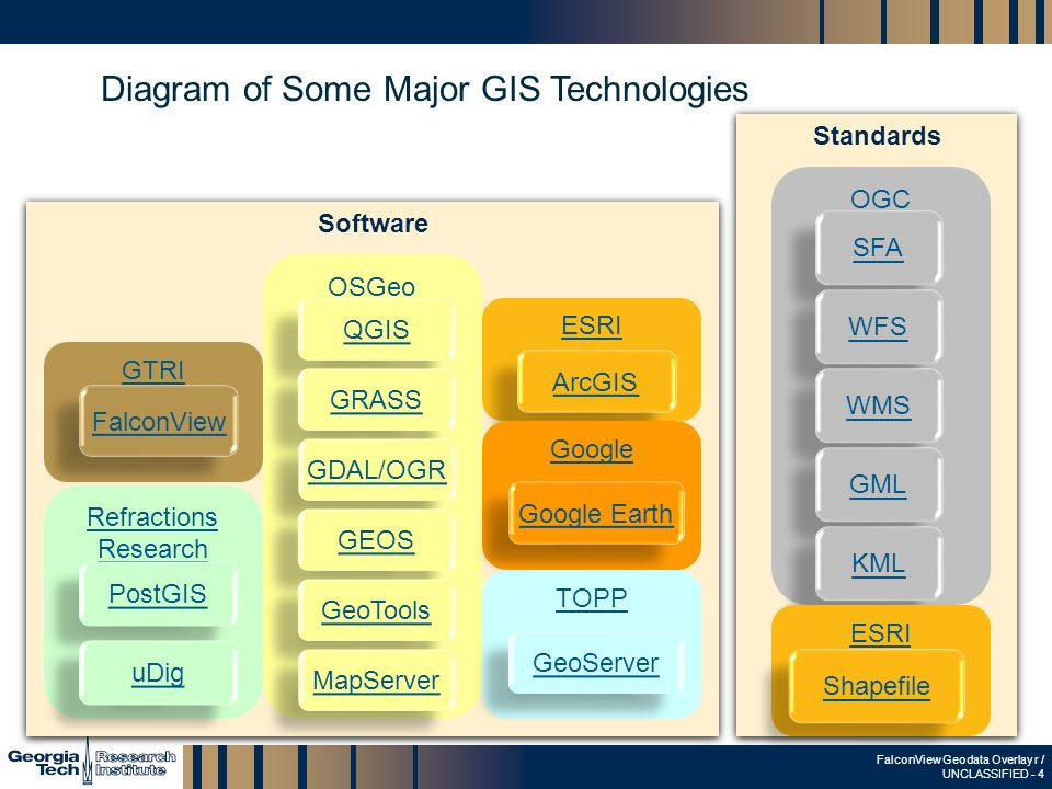 The falconview geodata overlay ppt video online download 4 diagram sciox Images