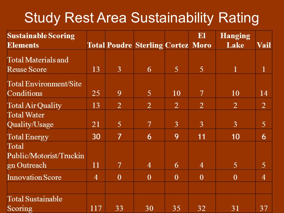 Study Rest Area Sustainability Rating