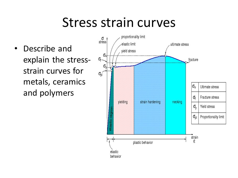 4 testing materials properties of materials ppt video online download 10 stress strain curves describe and explain ccuart Image collections