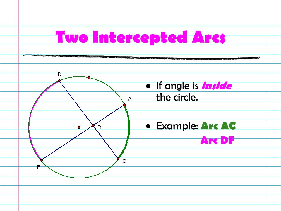 Two Intercepted Arcs If angle is inside the circle. Example: Arc AC