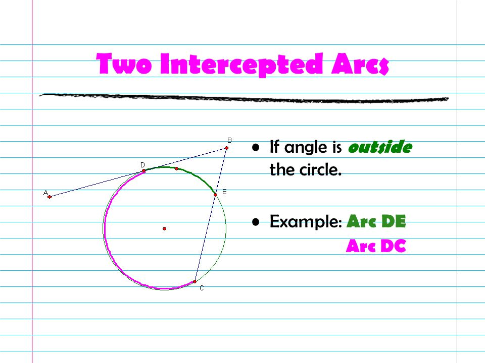 Two Intercepted Arcs If angle is outside the circle. Example: Arc DE