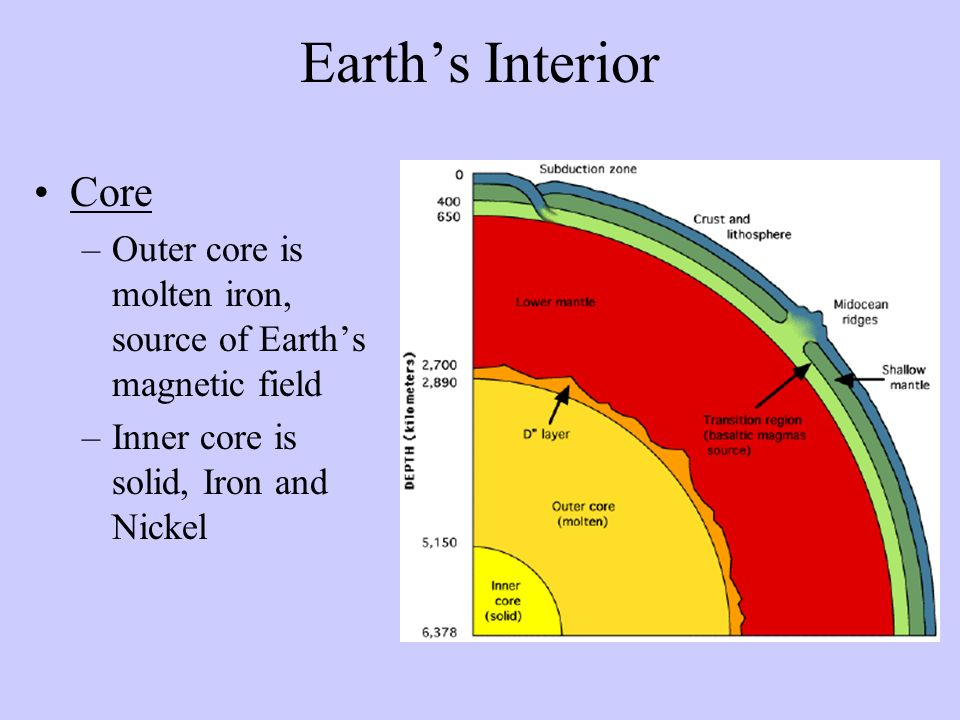 Earth's Interior Core. Outer core is molten iron, source of Earth's magnetic field.