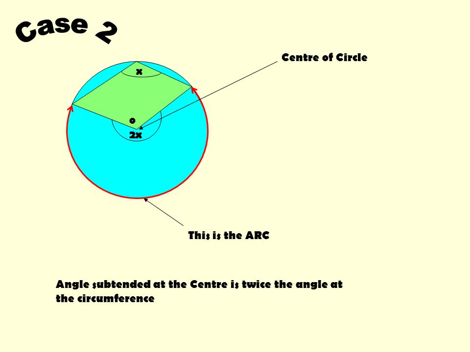 Case 2 Centre of Circle x o 2x This is the ARC
