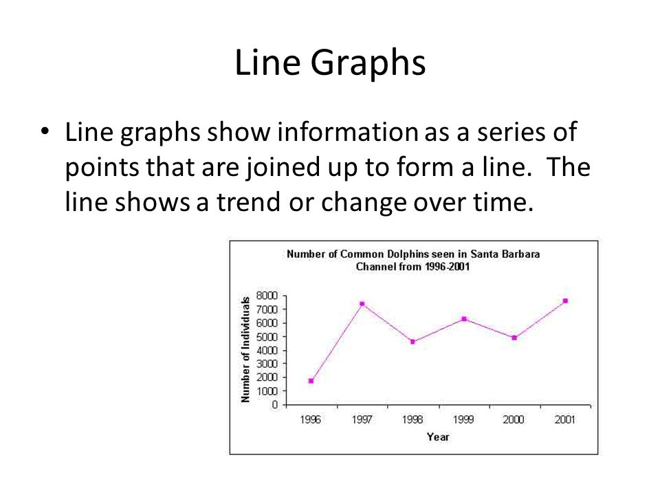 Line Graphs Line graphs show information as a series of points that are joined up to form a line. The line shows a trend or change over time.