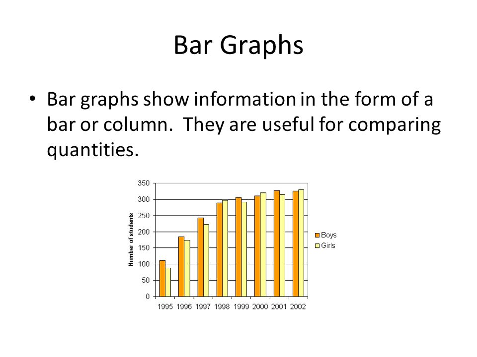 Bar Graphs Bar graphs show information in the form of a bar or column. They are useful for comparing quantities.