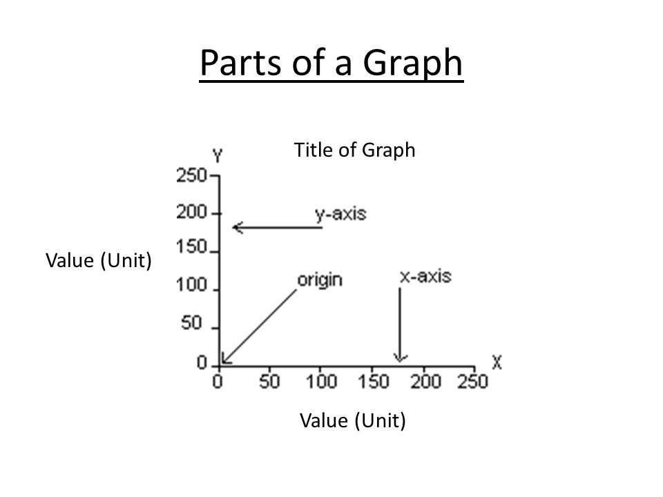 Parts of a Graph Title of Graph Value (Unit) Value (Unit)