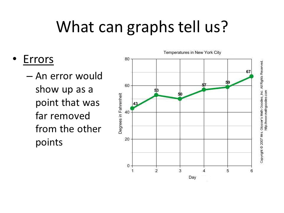 What can graphs tell us Errors