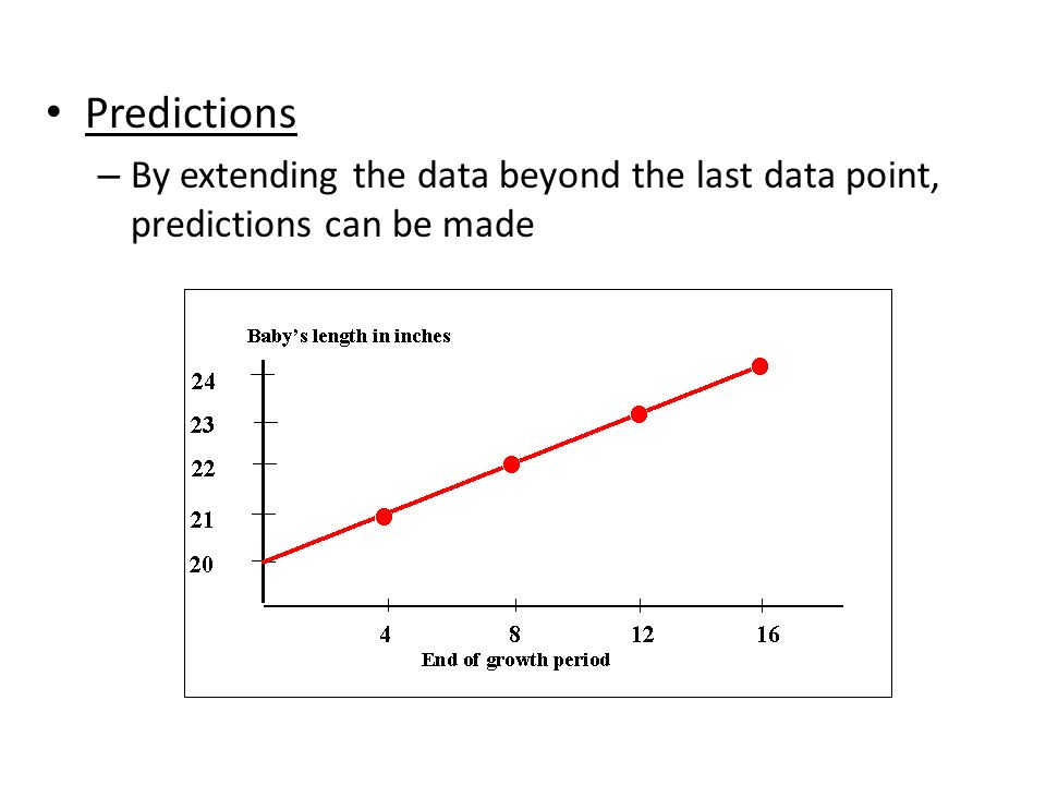 Predictions By extending the data beyond the last data point, predictions can be made