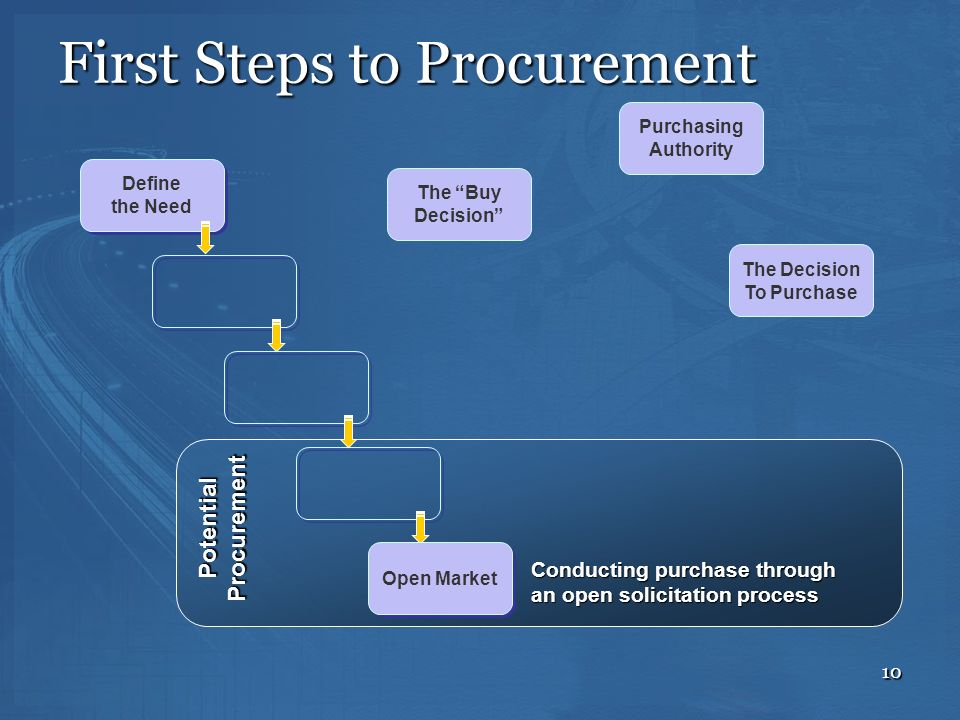 First Steps to Procurement