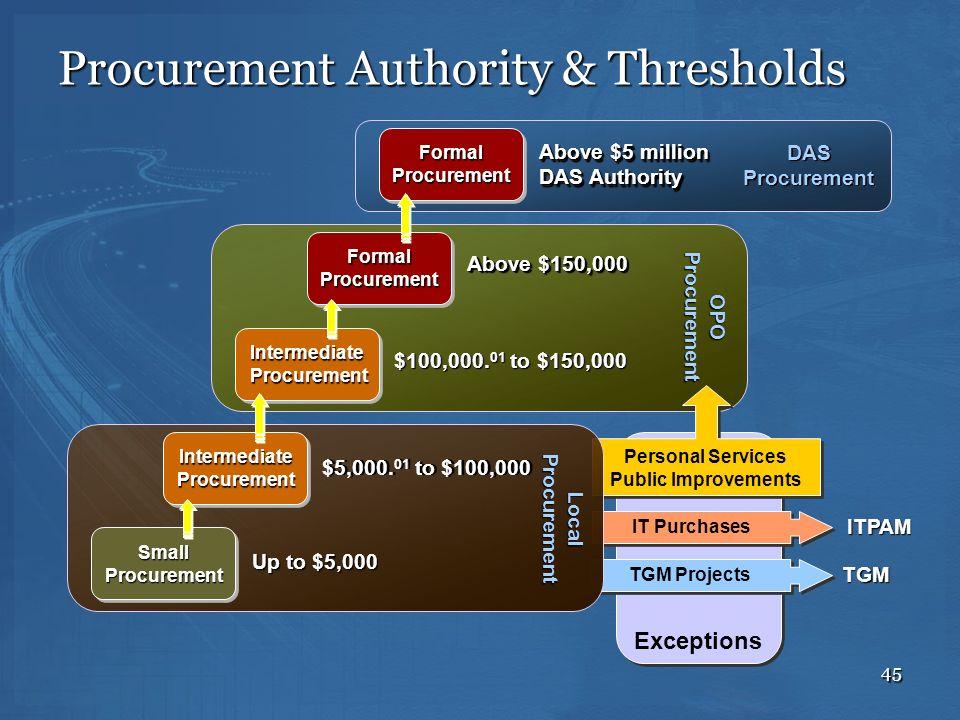 Procurement Authority & Thresholds