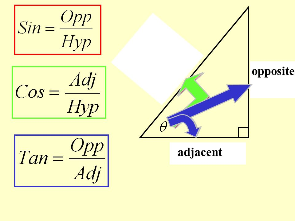 hypotenuse hypotenuse opposite opposite adjacent adjacent