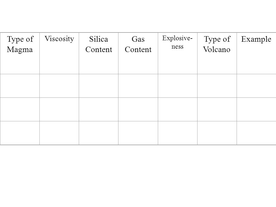 Type of Magma Silica Content Gas Content Type of Volcano Example