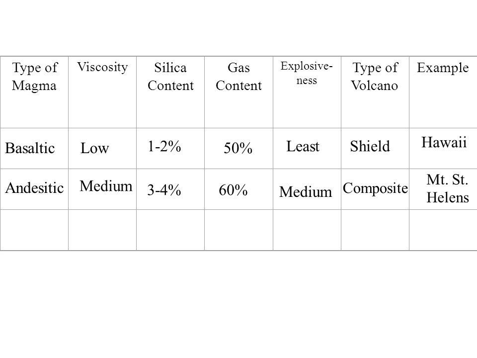 Hawaii Basaltic Low 1-2% 50% Least Shield Andesitic Medium 3-4% 60%