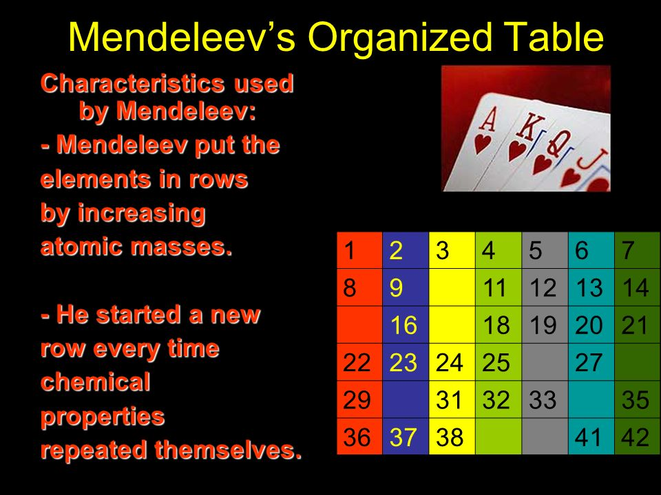 Mendeleev's Organized Table