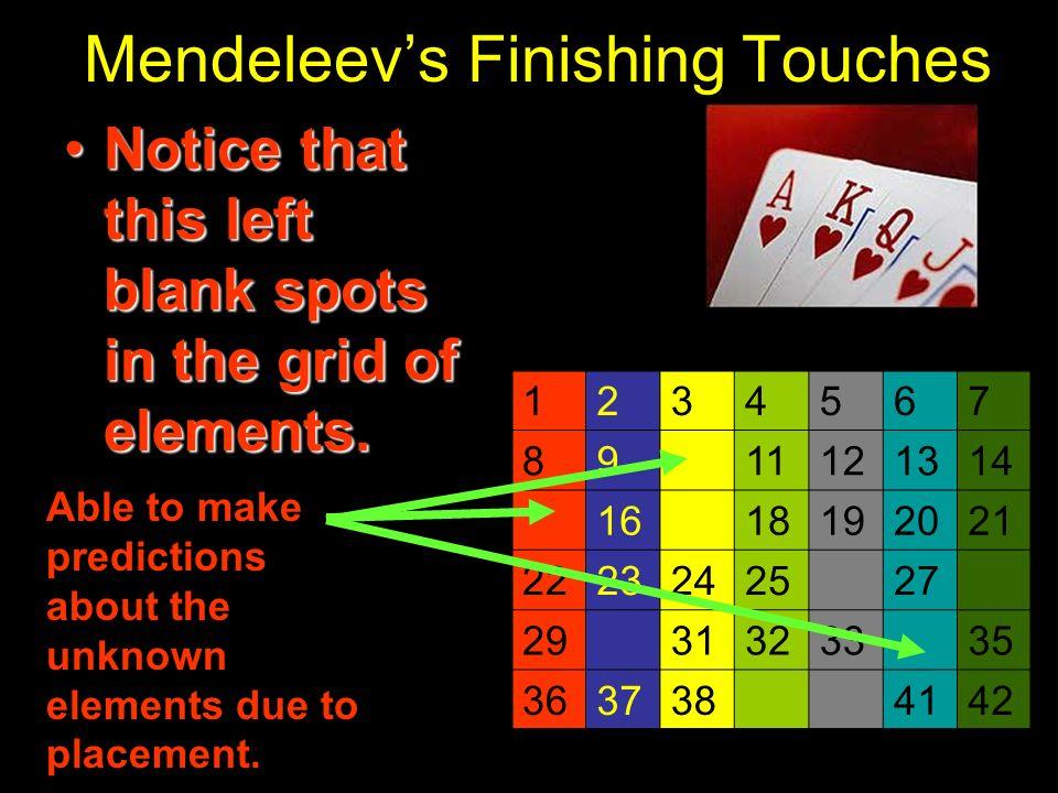 Mendeleev's Finishing Touches