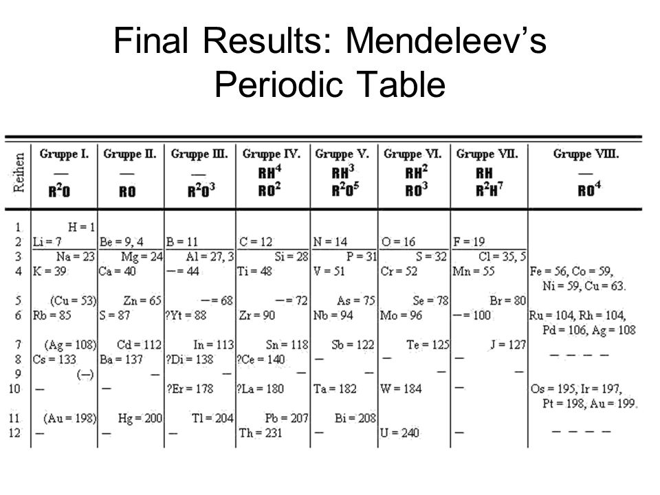 Final Results: Mendeleev's Periodic Table