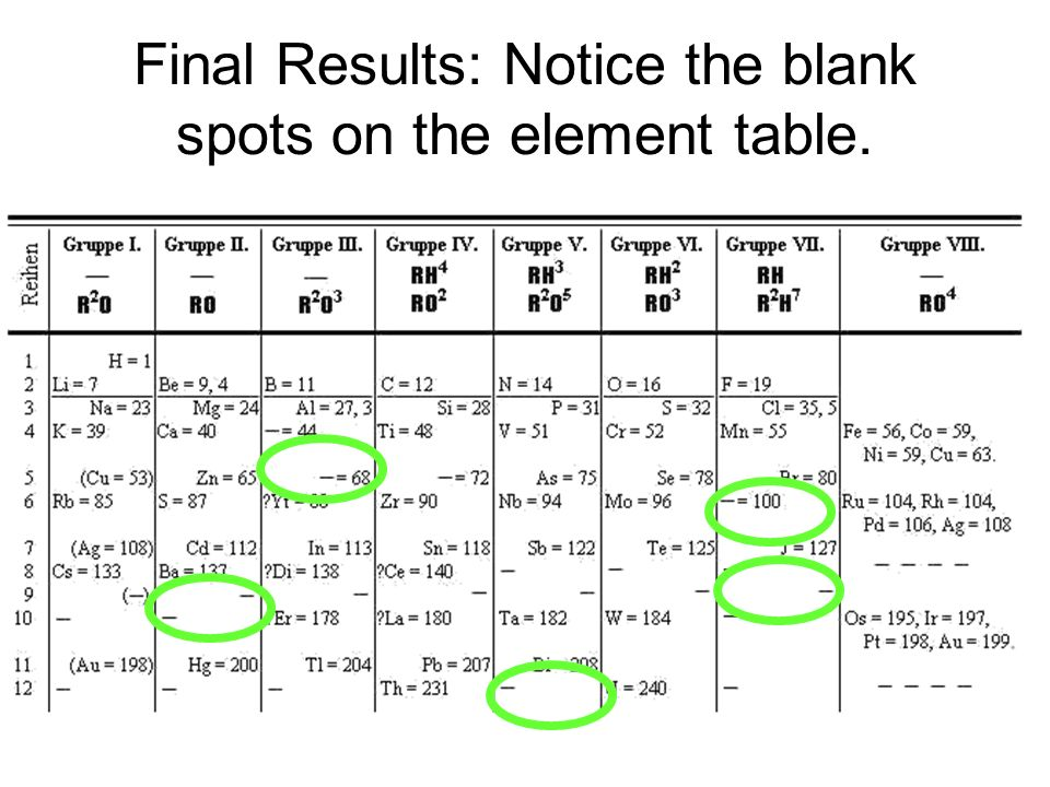 Final Results: Notice the blank spots on the element table.