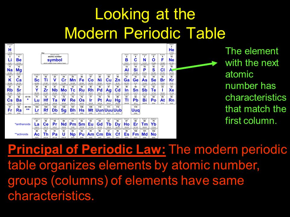 Looking at the Modern Periodic Table