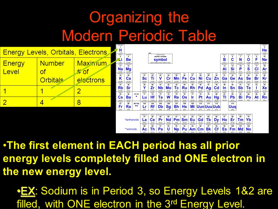 Organizing the Modern Periodic Table