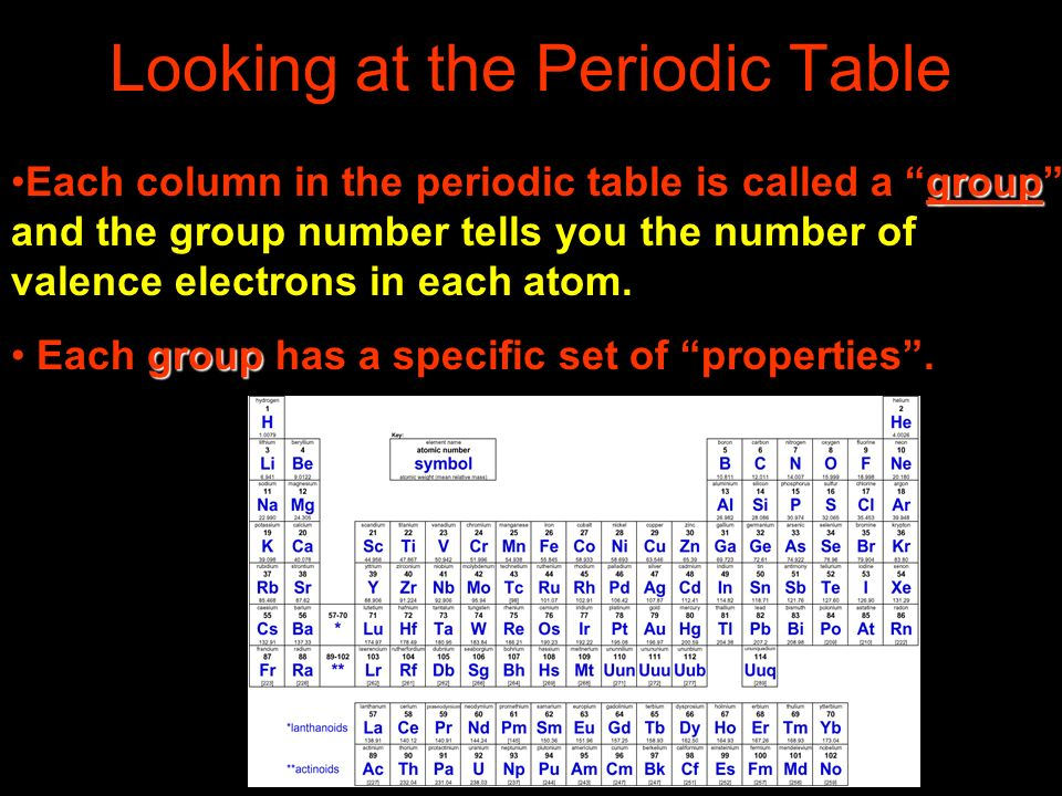 Looking at the Periodic Table