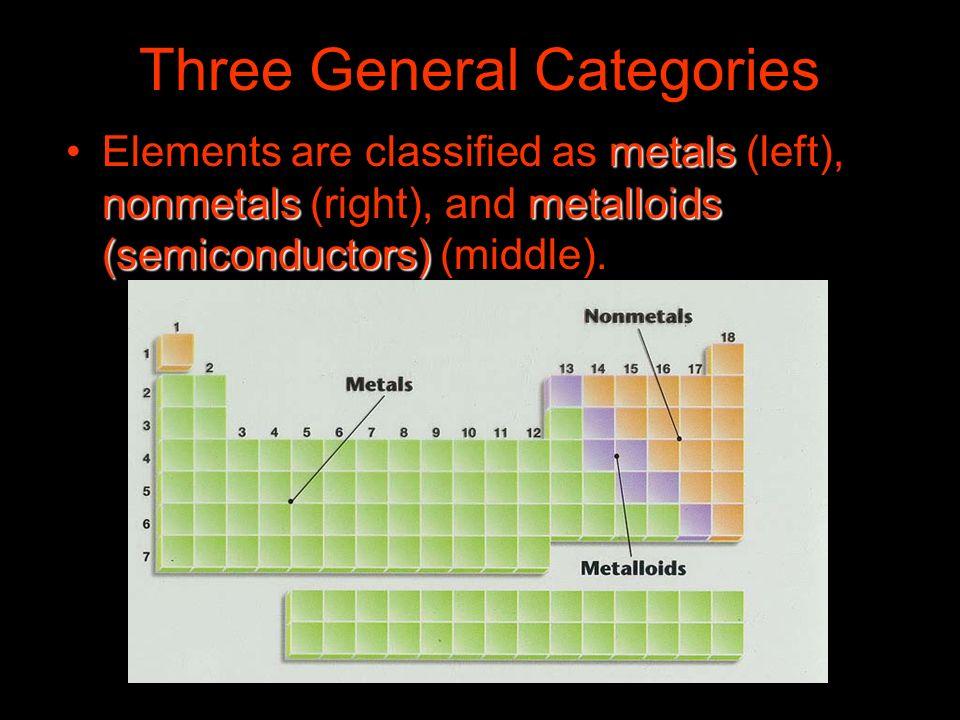 Three General Categories