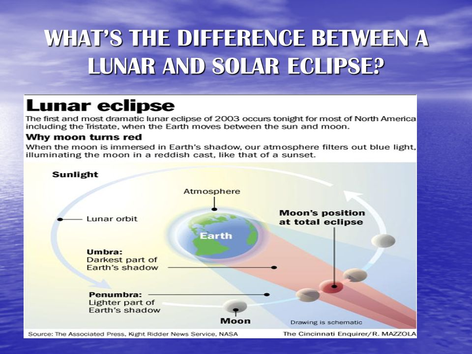 WHAT'S THE DIFFERENCE BETWEEN A LUNAR AND SOLAR ECLIPSE