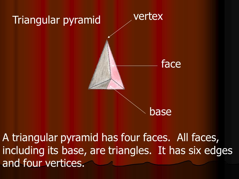 vertex Triangular pyramid. face. base. A triangular pyramid has four faces. All faces, including its base, are triangles. It has six edges.