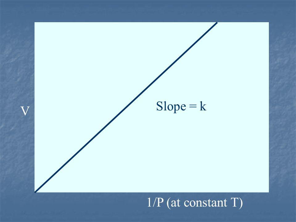 Slope = k V 1/P (at constant T) 10
