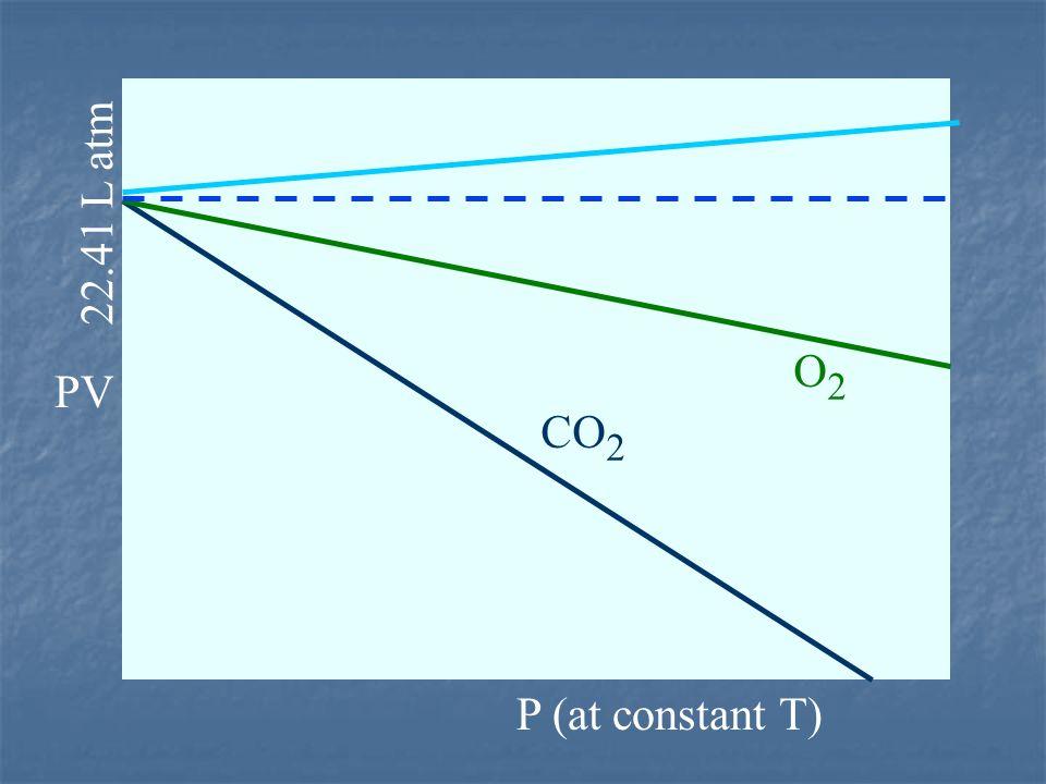 22.41 L atm O2 PV CO2 P (at constant T) 11