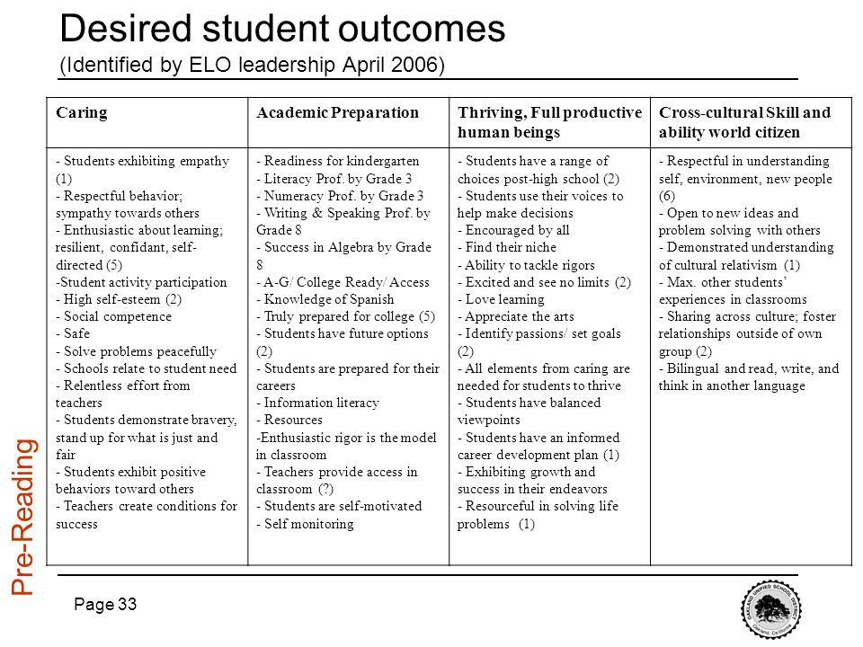 Desired student outcomes (Identified by ELO leadership April 2006)