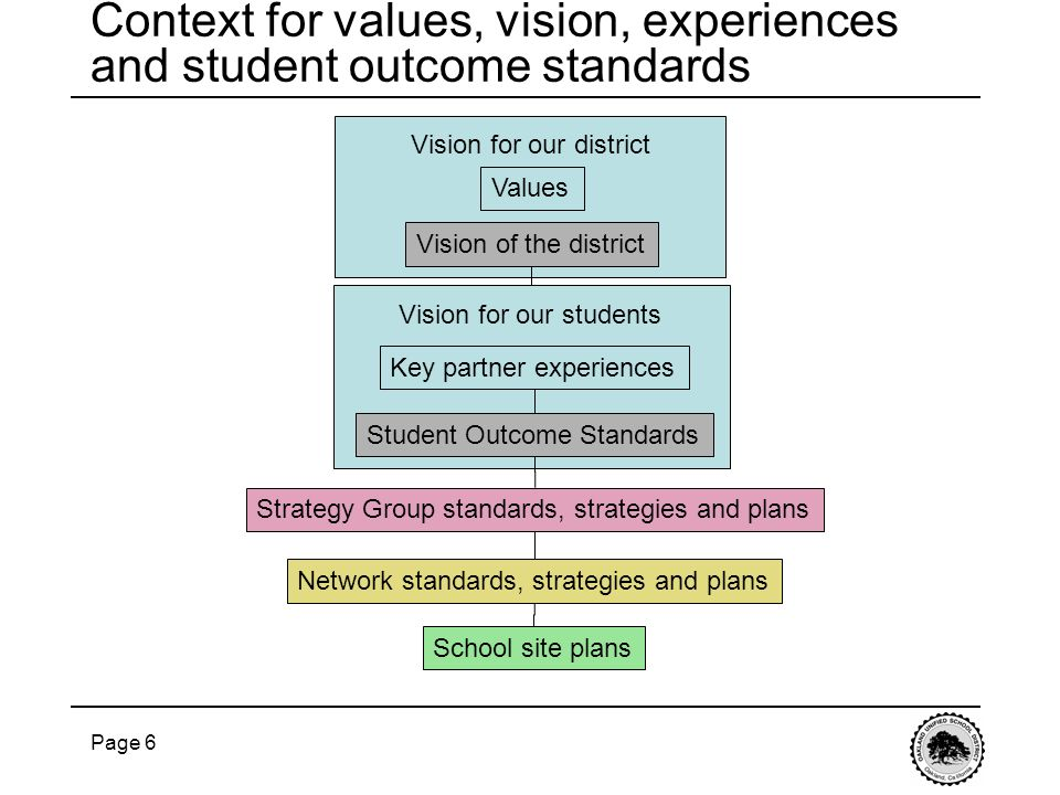 Context for values, vision, experiences and student outcome standards