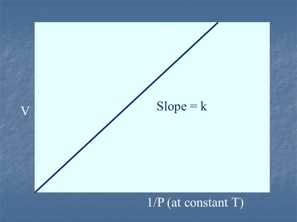 Slope = k V 1/P (at constant T) 10