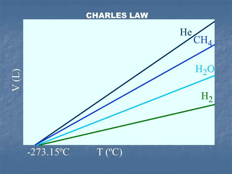 CHARLES LAW He CH4 H2O V (L) H2 -273.15ºC T (ºC) 14