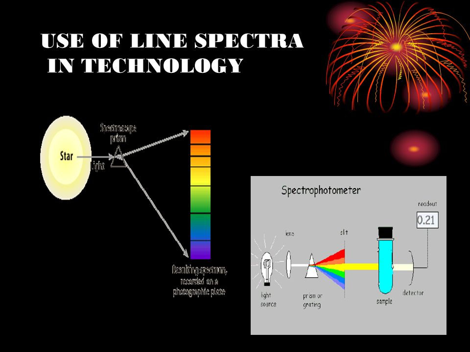 USE OF LINE SPECTRA IN TECHNOLOGY