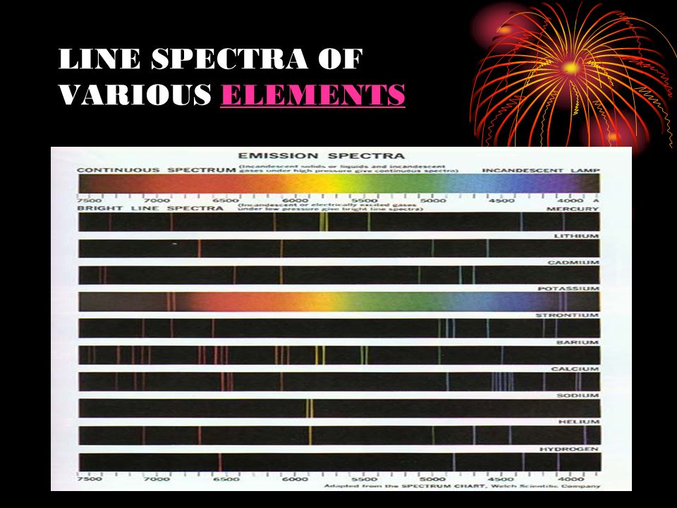 LINE SPECTRA OF VARIOUS ELEMENTS