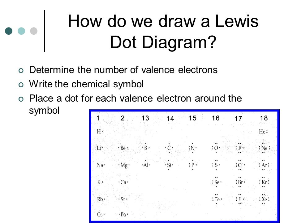 How do we draw a Lewis Dot Diagram