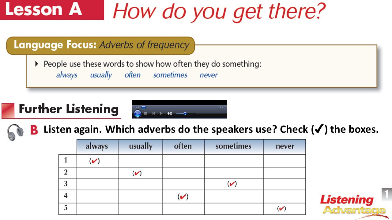 Listen again. Which adverbs do the speakers use Check (✔) the boxes.