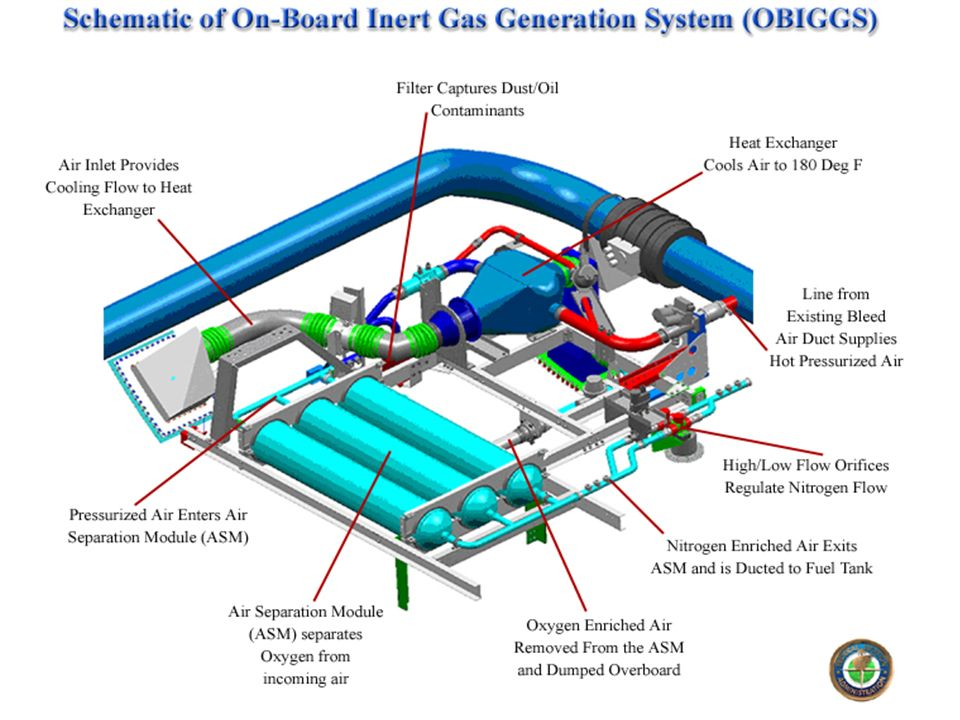 Faa R Amp D Efforts Leading To Fuel Tank Inerting Ppt Download