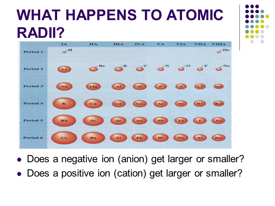 WHAT HAPPENS TO ATOMIC RADII