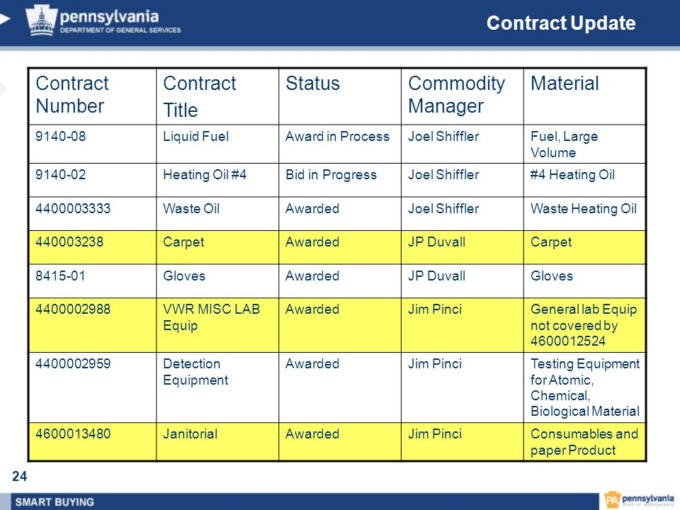 Contract Update Contract Number Contract Title Status