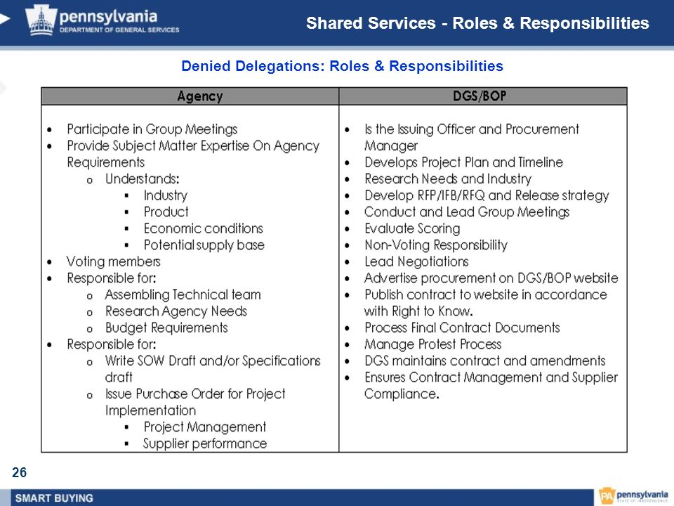 Shared Services - Roles & Responsibilities