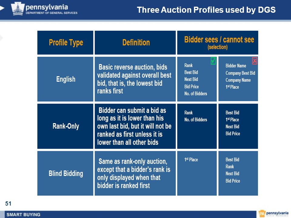 Three Auction Profiles used by DGS