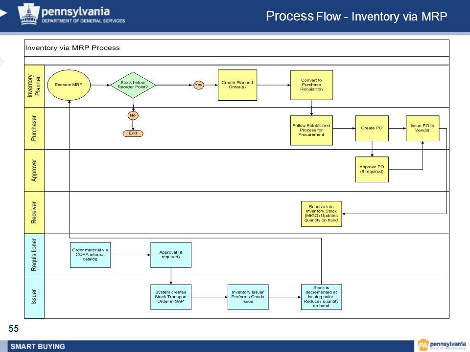 Process Flow - Inventory via MRP