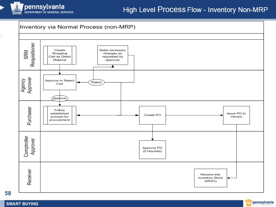 High Level Process Flow - Inventory Non-MRP